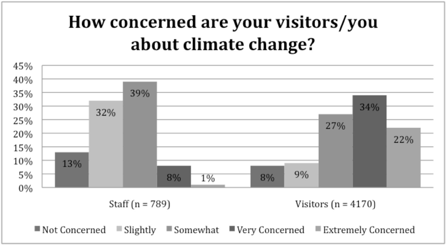 Figure 1. Comparison of staff (n = 789) perceptions of visitor concern regarding climate change and visitors (n = 4,170) reported climate change concerns. Figure 2.