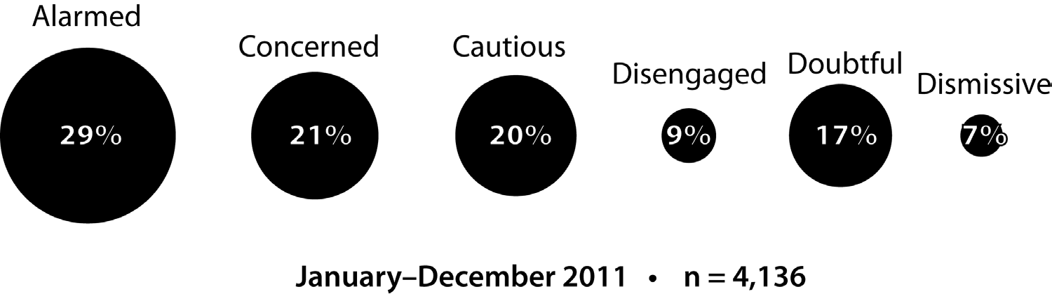 visitors (29%) fall into the alarmed category (see Figure 2) relative to the American public (Leiserowitz et al. 2011).