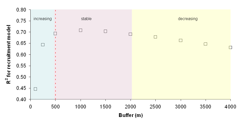 Figure 7. R 2 -value of models describing recruitment as a function of percent total disturbance with different buffers applied to anthropogenic disturbance.
