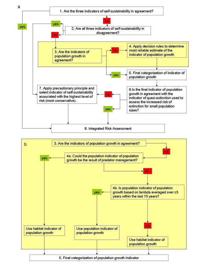 Figure 10. (a) Decision rules applied to inform integrated risk assessment.