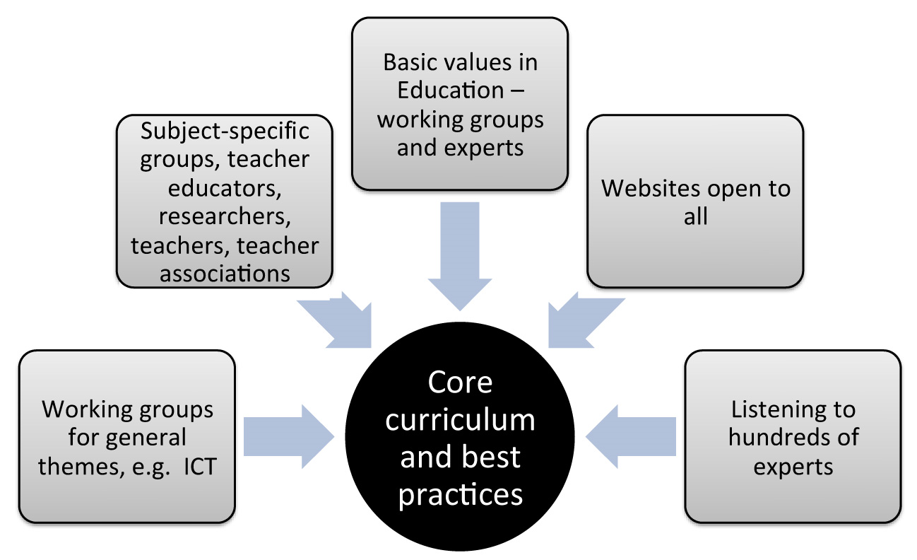 VAHTIVUORI-HÄNNINEN ET AL. 22 Figure 1. Actors in the Finnish curriculum reform process. local level curricula and the sharing of review activities between these levels.