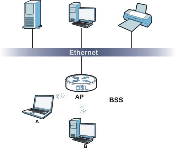 Chapter 6 Wireless and communicate with each other. When Intra-BSS traffic blocking is enabled, wireless station A and B can still access the wired network but cannot communicate with each other.
