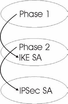 Chapter 16 VPN 16.6.5 IKE Phases There are two phases to every IKE (Internet Key Exchange) negotiation phase 1 (Authentication) and phase 2 (Key Exchange).