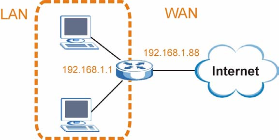 For example, if a router is set between a LAN and the Internet (WAN), the router s LAN and WAN addresses must be on different subnets. In the following example, the LAN and WAN are on the same subnet.