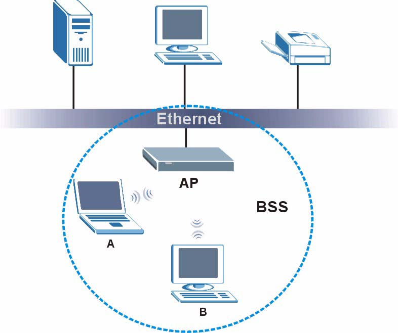 Appendix D Wireless LANs with each other. When Intra-BSS is disabled, wireless client A and B can still access the wired network but cannot communicate with each other.