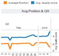 Superior positioning through higher quality scores Thanks to quality scores that rose by 19%, Experian QAS ads were displayed in a higher position This chart shows that in just one month, average