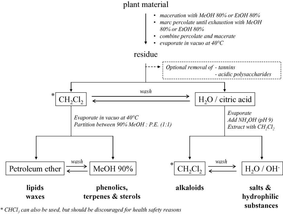 P. Cos et al. / Journal of Ethnopharmacology 106 (2006) 290 302 293 Fig. 1. Standard scheme for preparation of plant extracts for biological screening (Mitscher scheme adapted by Ieven et al., 1979).