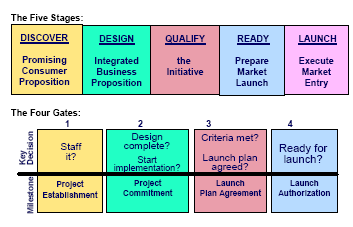 SIMPL: Successful Initiative Management and Product Launch Model This is P&Gs version of a stage-gate model and is a method used to impel products from the idea phase to the launch and post launch