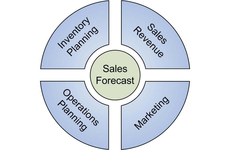 The Purpose of the Forecast Why is the forecast being produced? Most sales forecasts begin as their name implies as a sales reporting tool to forecast sales revenue.