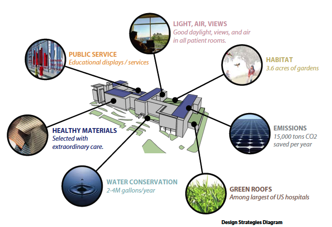 e.g. rain/stormwater collection - reuse onsite for landscape