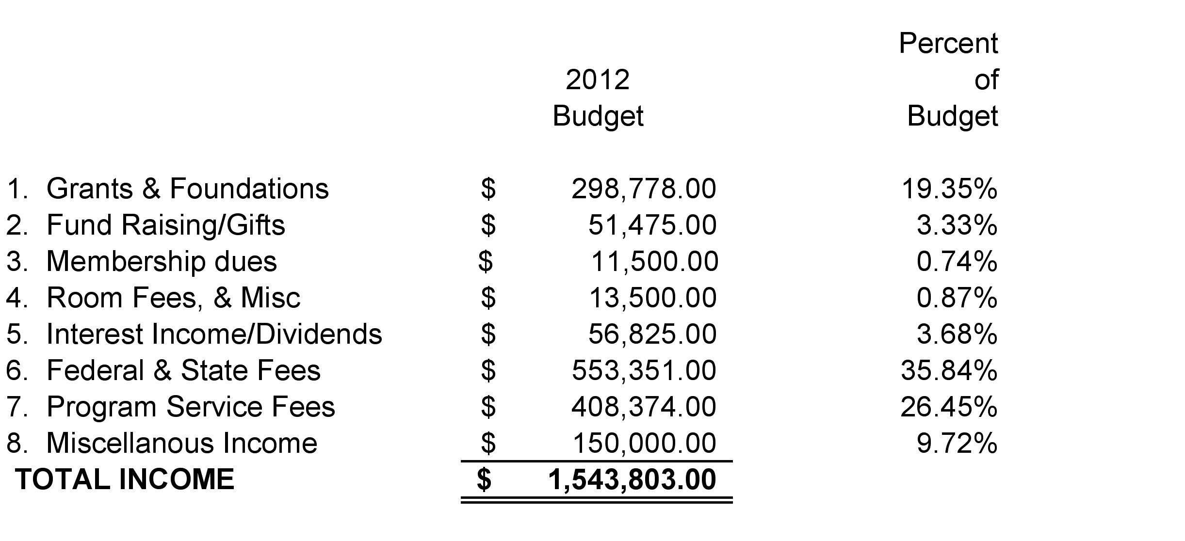 budget for fiscal year 2012 1/1/12-12/31/12 Does not include YWCA Greater Rhode Island s income
