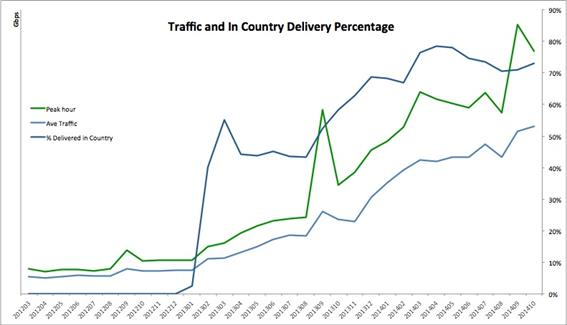 Figure 12: Impact of Akamai cluster on traffic in-country (NOTE not Rwanda) (Source: Akamai 2014) Together, the data in Rwanda show that hosting content locally is beneficial to all parties.