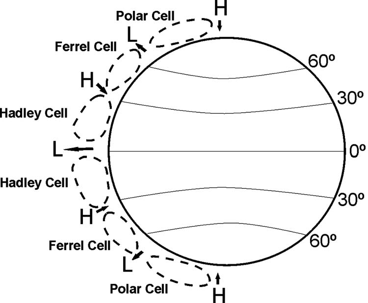 Fig. 8 Long-term meridional circulations on Earth represented by the Polar, Ferrel, and Hadley cells Fig.
