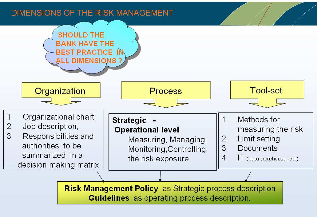 III. Dimensions of A/L Risk Management When a bank starts to develop a sound A/L Risk management system, it should analyse the present situation according to the dimensions of the risk management.