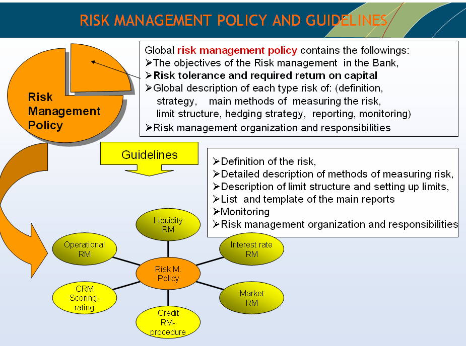 basic document that must be approved by the Board of Directors. Interest rate and liquidity risk management policy should be a part of the risk management policy.