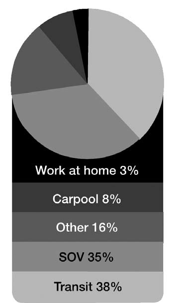 made by corridor residents (Boston by itself attracts 85% of these work trips).