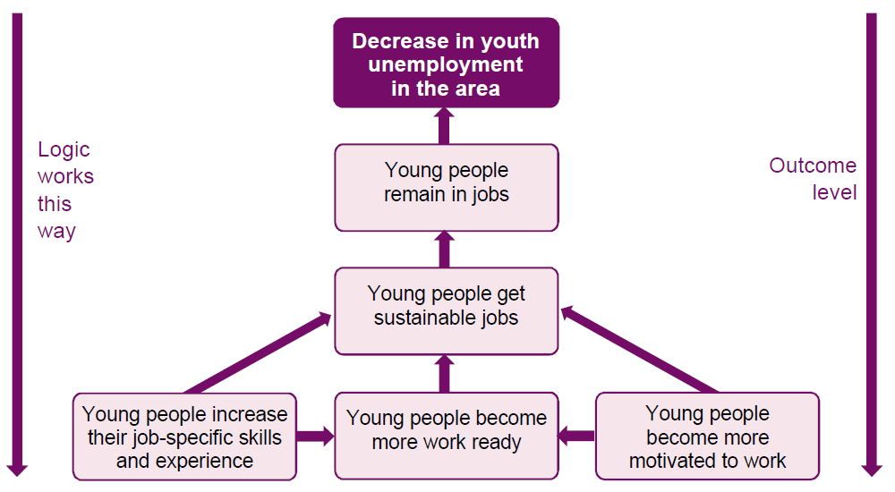 Mapping the change journey This guide provides an example of a straightforward project with unemployed young people, and illustrates a theory of change in its different stages of development.