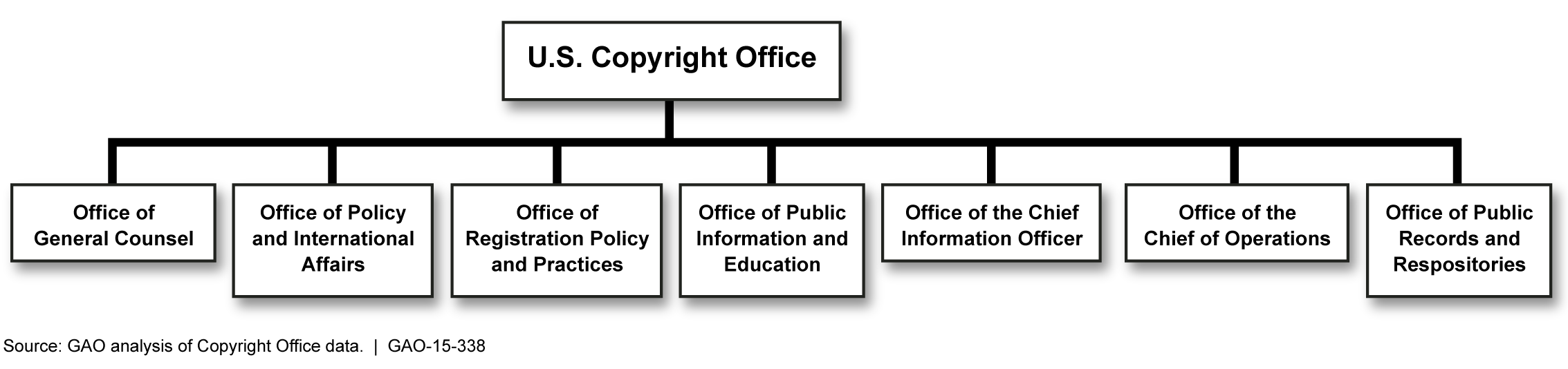 Figure 1: Organization of the U.S. Copyright Office The seven program areas have various responsibilities related to meeting the Copyright Office s statutory mission.