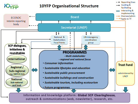 2. have direct access to the 10YFP activities and meetings at all levels (international, regional, national) and will contribute to an increased recognition of this area/theme as being critical in