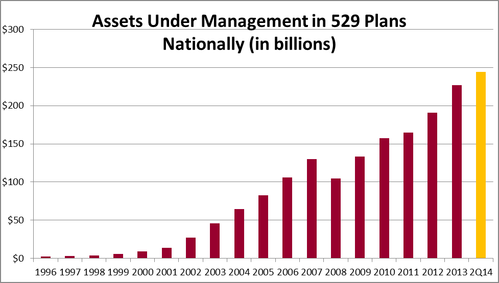 American Families Are Increasing Savings for Higher Education Assets The plan-level data collected shows that 529 plan assets reached record amounts as of June 30, 2014, with $244.