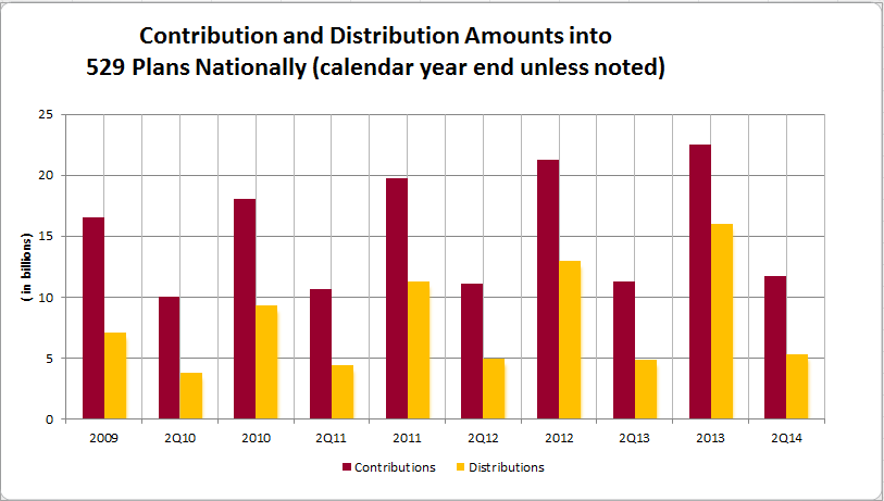 Account Activity continued Total contributions and distributions into 529 plans continue to increase as shown below.