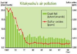 In the 1960s, the air quality, polluted by the smoke of factories, around the Kitakyushu area was the most seriously polluted in Japan.