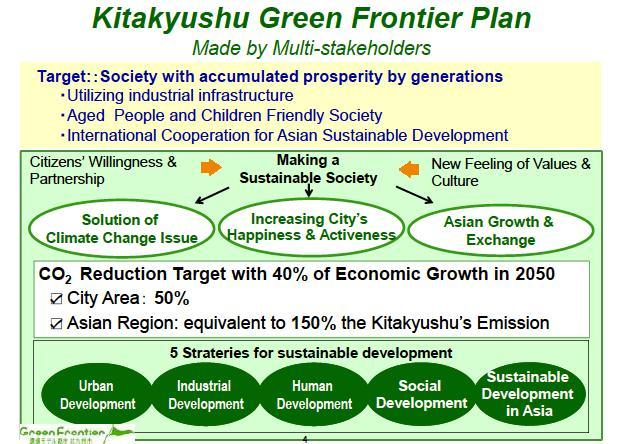 5 KEY TOPICS 1) Key Topic 1: The Eco-model City In July 2008, the City of Kitakyushu was selected as an Eco-Model City by the Japanese Government.
