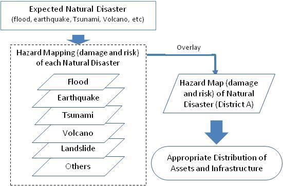 Comprehensive Disaster Prevention Plan in Tokyo (a) Comprehensive Disaster Prevention Plan The nation s capital, Tokyo, has faced various crises, including terrorism, large-scale accidents, emerging