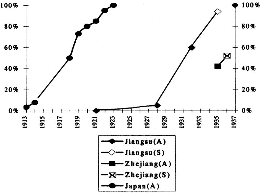 384 Economic Development and Cultural Change Fig. 2. Diffusion of scientifically produced silkworm varieties in Japan and the Lower Yangzi.