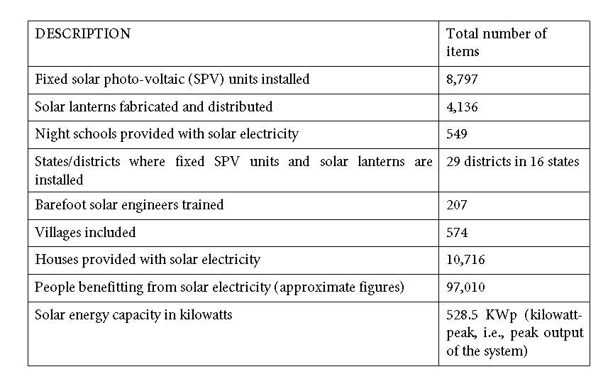 Empowering the Rural Poor to Develop Themselves Table 1. Solar Electricity Systems, and Components, Installed in India by Barefoot College, Tilonia. world for technical, human, or financial resources.