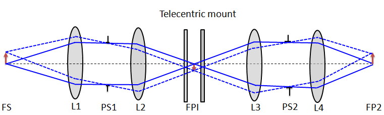 5 FABRY PEROT INTERFEROMETER 10 Figure 4: An optical layout for the FPI system in telecentric beam (Kentischer et al. 1998).