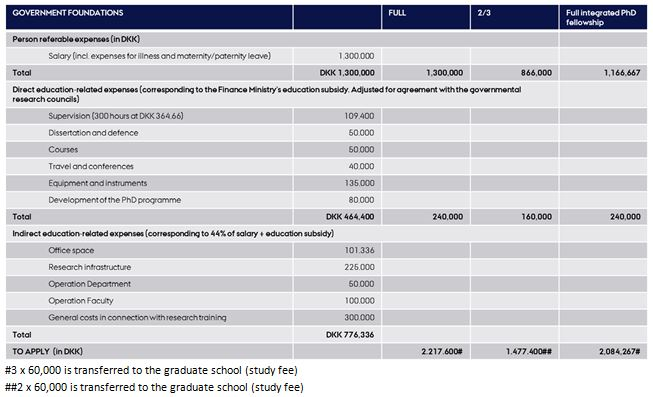Page 4/5 2. DKK 240,000 to cover the direct education-related expenses, plus an overhead of 44 % of the amount.