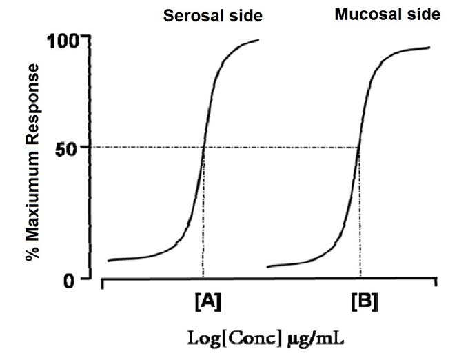 Figure 7. Dose-effect response of the same drug in serosal and mucosal side. The concentration, which induces 50% of response is different to serosal side [A] and mucosal side [B]. 2.2.3.