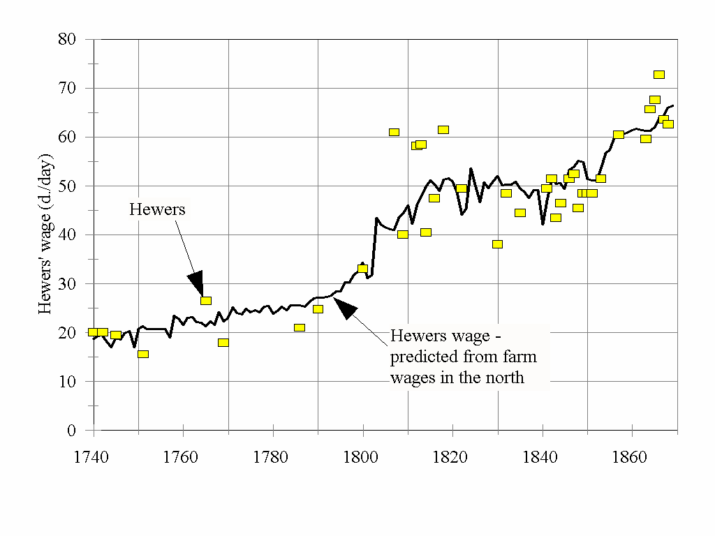 Figure 7: Estimated hewers wages in the northeast, 1740-1869 Notes: The solid line shows hewers wages in Northumberland and Durham as predicted from northern farm wages.