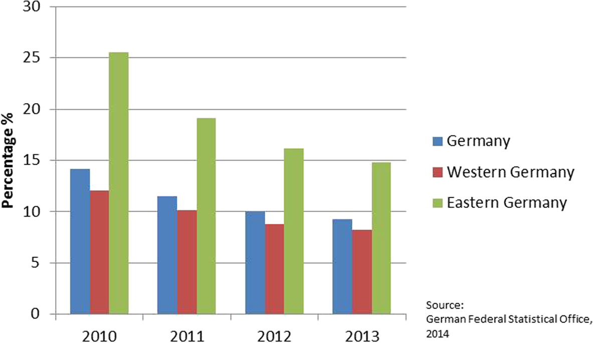 Figures of the Federal Heat Pump Association indicate a decreasing share of GSHP in favor of air-based heat pumps since 2008 western part became especially familiarized with oil-based technology