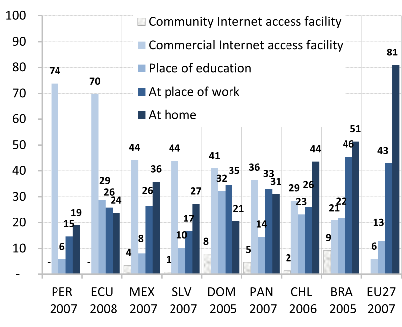 Fig. 13: ICT access at different locations. Fig. 14: sophistication of Internet usage. Source: OSILAC, in Hilbert & Peres, 2010.