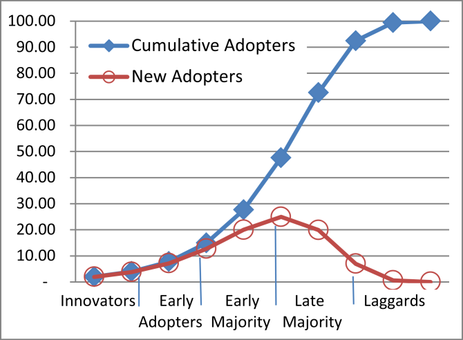resulting 3.96 early adopters of the innovation (2 + 1.96, say 4) again interact randomly with 1% of the rest, leading to 3.80 new adopters, and so forth. The lower curve of Fig.