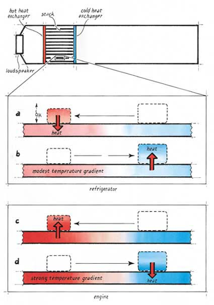 thermal contact between the oscillating gas and the stack will be too good, and the gas will expand and contract isothermally and, again, will not pump any heat.