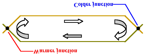 conductor B from the cold junction to the hot junction. Thus, heat must be continuously added to the hot junction and removed from the cold junction to maintain the two junction temperatures.