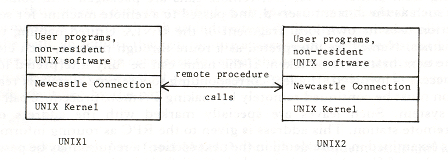 D. R. BROWNBRIDGE, L. F. MARSHALL AND B. RANDELL inside a single UNIX system would be, owing to the fact that stored path names (e.g. incorporated in files and programs) could be invalidated.