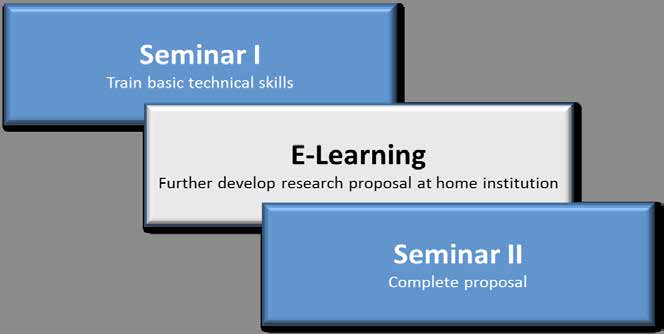 Learning Approach Using a blended learning approach, DIES ProGRANT is structured in three modules: two on-site seminar modules (Seminar I and Seminar II) and a trainer guided E-Learning module.