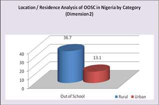 6A: Gender Disparity in OOSC in Dimension 2, NDHS 2008 Male, Out of School, 26.9 Female, Out of School, 32.4 Chart 2.