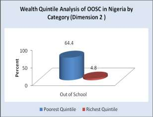 Percentage point difference in OOSC Chart 2.7A: Wealth Disparity in Dimension 2 OOSC, NDHS 2008 Chart 2.