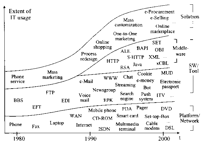 The Business Model Ontology Figure 28: Increasing IT use in the customer relationship (Muther 2002) Definition: The CUSTOMER INTERFACE covers all customer related aspects.