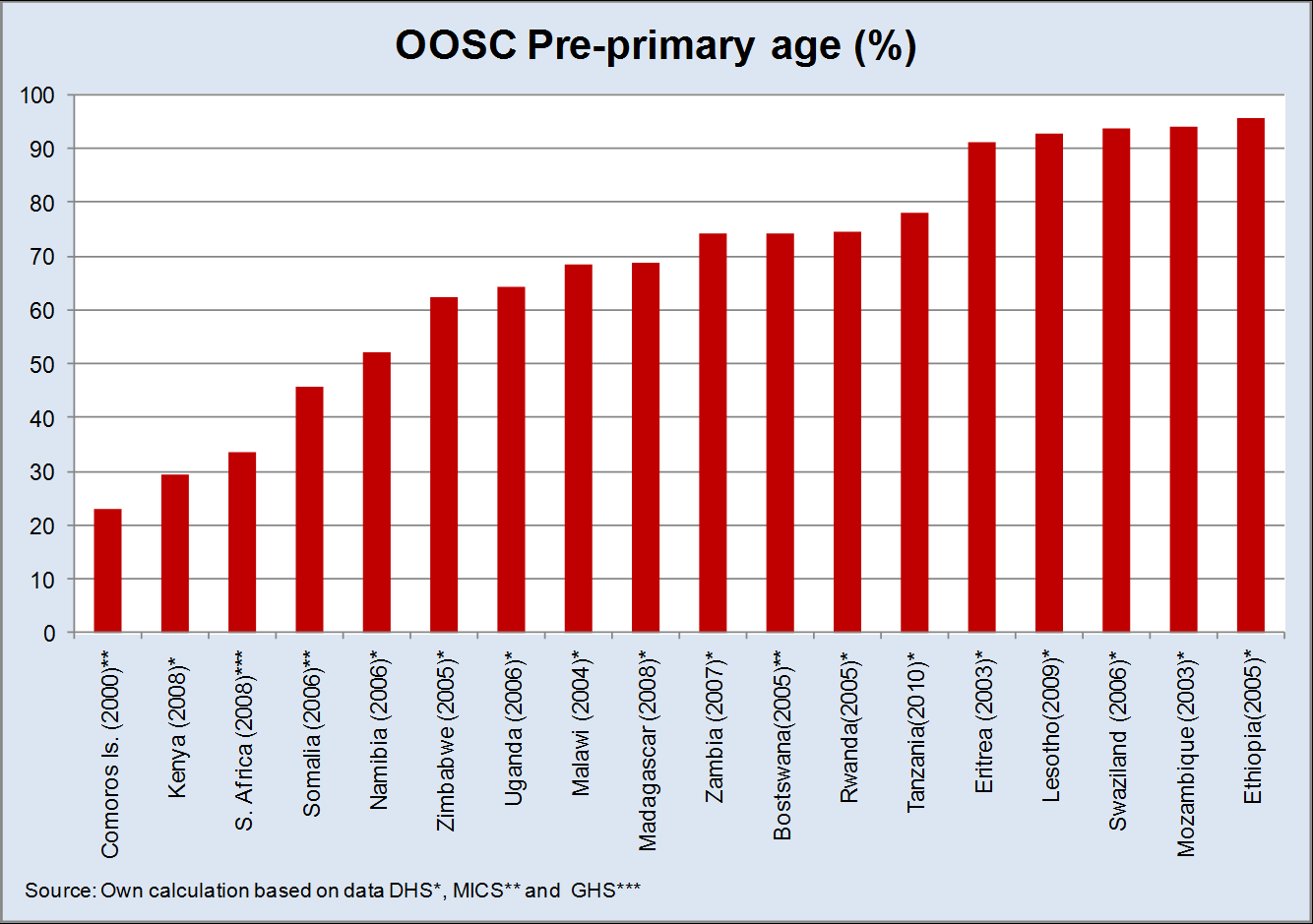 while in Eritrea it increased from 5 per cent to 13 per cent during the same period (UNICEF SEER, 2011). Figure 4 shows the percentage of pre-primary age OOSC.