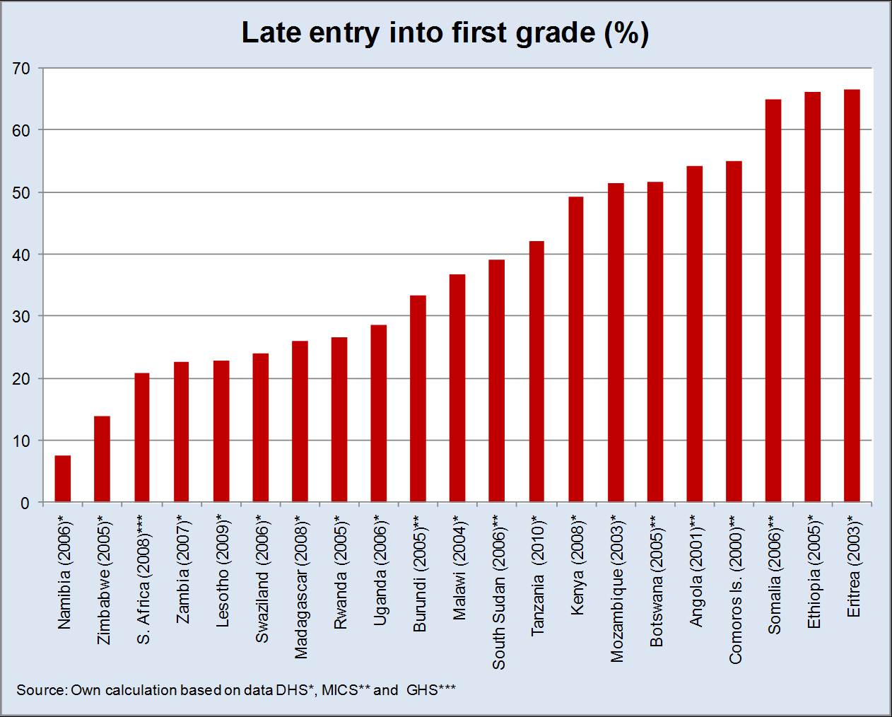 3.3 Late entry into primary school as 14 per cent and 7 per cent, respectively (Figure 8).