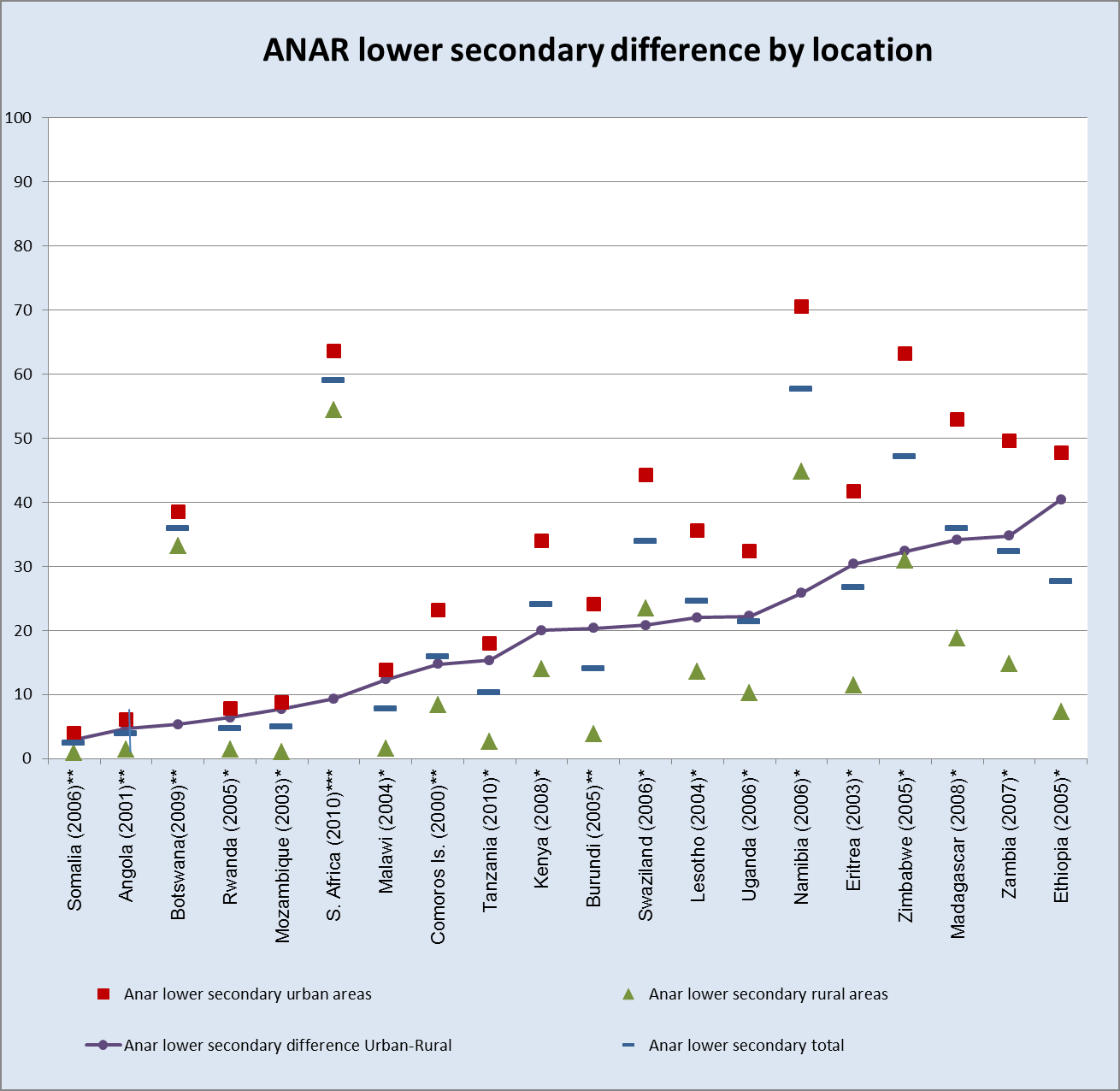 Figure 20: Lower secondary ANAR (differences between urban and rural areas) in ESAR Figure 20: Lower secondary ANAR (differences between urban and rural areas) in ESAR Source: Own calculation based