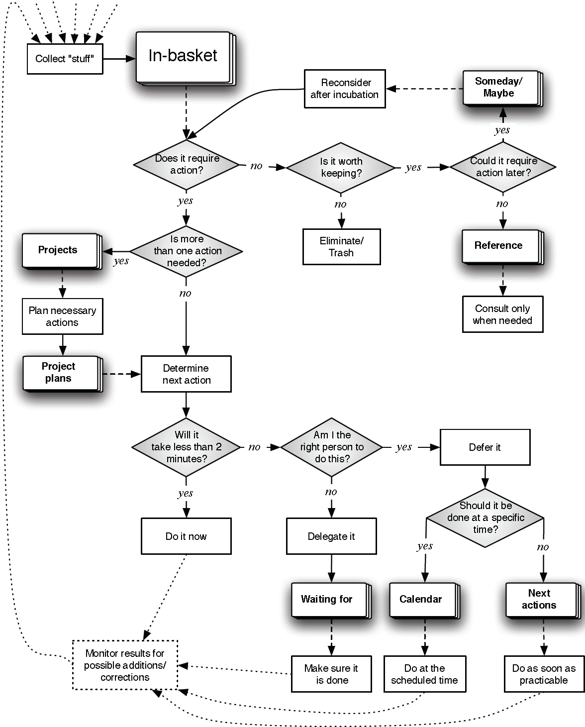 Figure 1: a flowchart depicting the GTD process for organizing and processing incoming stuff into action categories (elaborated from (Allen, 2001, p. 32)).