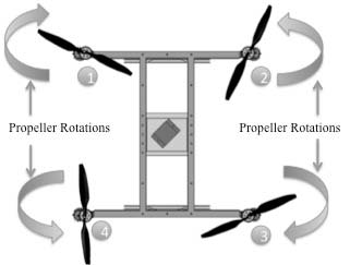 Figure 2: Propellers Rotation Directions Stability of a quadrotor can be achieved by adjusting the angular velocity of four rotors. These four rotors should be controlled in closed loop.
