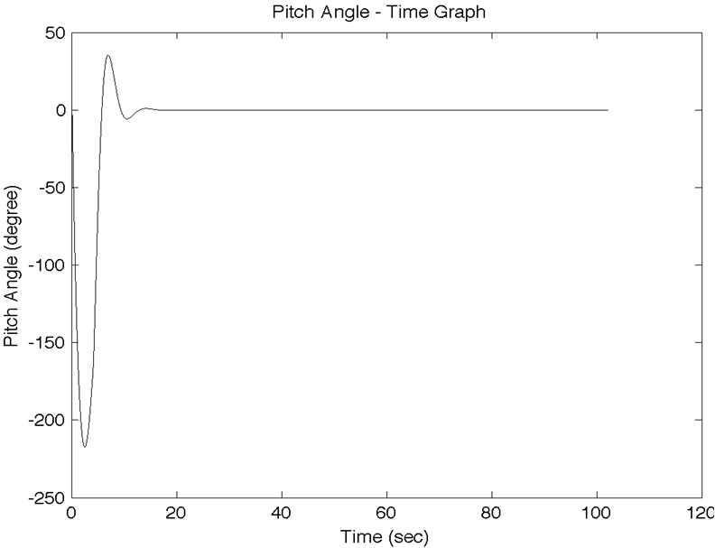 Figure 21: Pitch Angle Graph, K p =1, K i =1, K d =1 As can be seen from the Figure 21, these parameters have to be tuned.